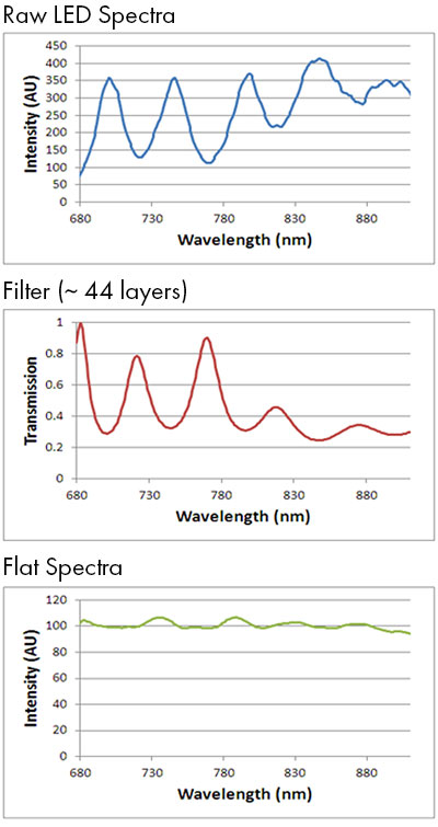 Raw response of a light source comprised of several LEDs, filter response and combined response. The filter reduces the ripple between LED spectral peaks.